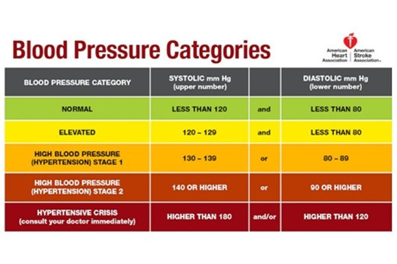 Closer look: New blood pressure guidelines prompt earlier action