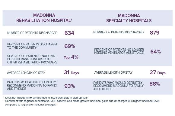 Madonna Rehabilitation Hospitals statistics