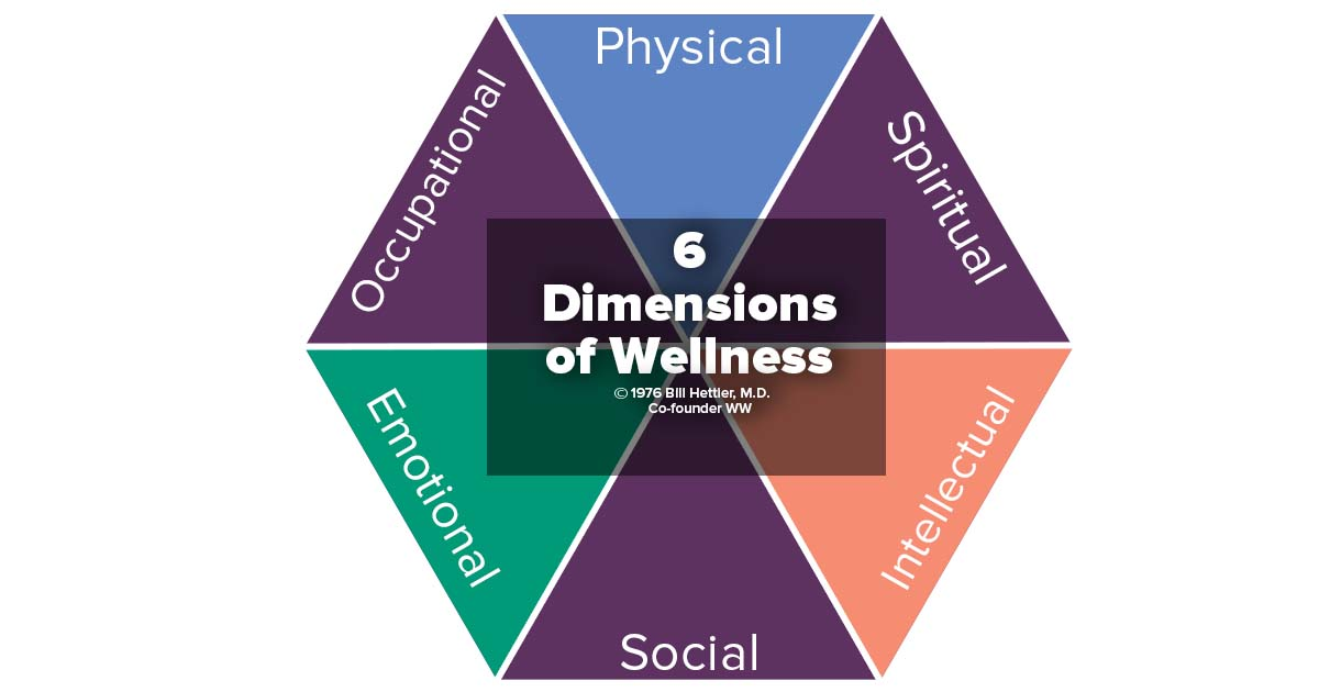 Six dimensions of wellness Physical Spiritual Intellecutal Social Emotional Occupational